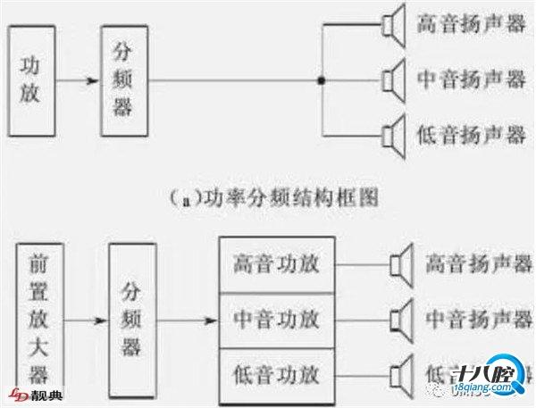 电子分频器:有源电路,位于功率放大器之前,将前置音频信号分频后再用